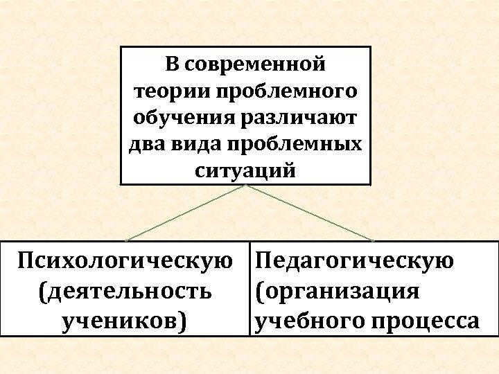 В современной теории проблемного обучения различают два вида проблемных ситуаций Психологическую Педагогическую (деятельность (организация