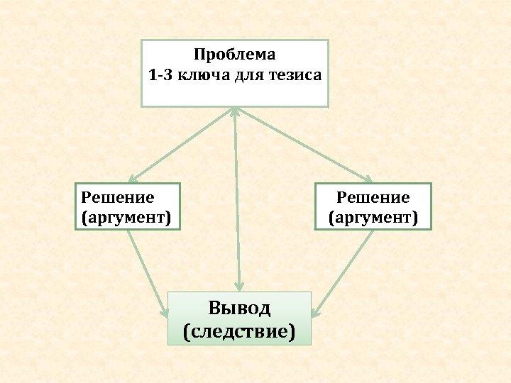 Проблема 1 -3 ключа для тезиса Решение (аргумент) Вывод (следствие)