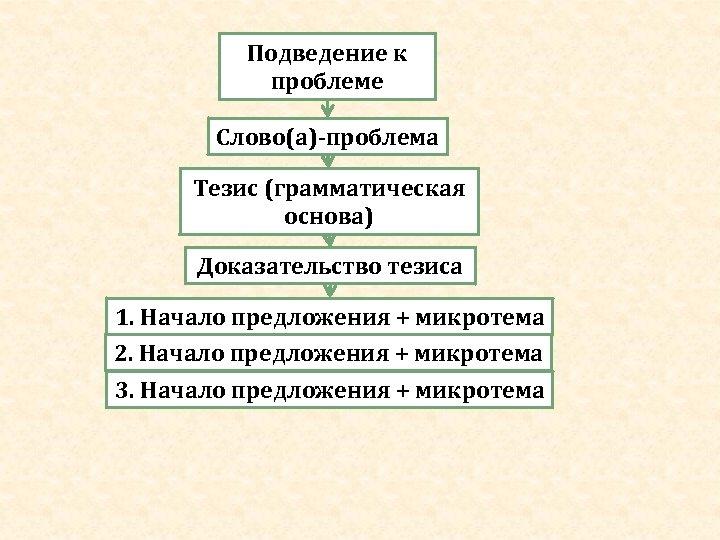 Подведение к проблеме Слово(а)-проблема Тезис (грамматическая основа) Доказательство тезиса 1. Начало предложения + микротема