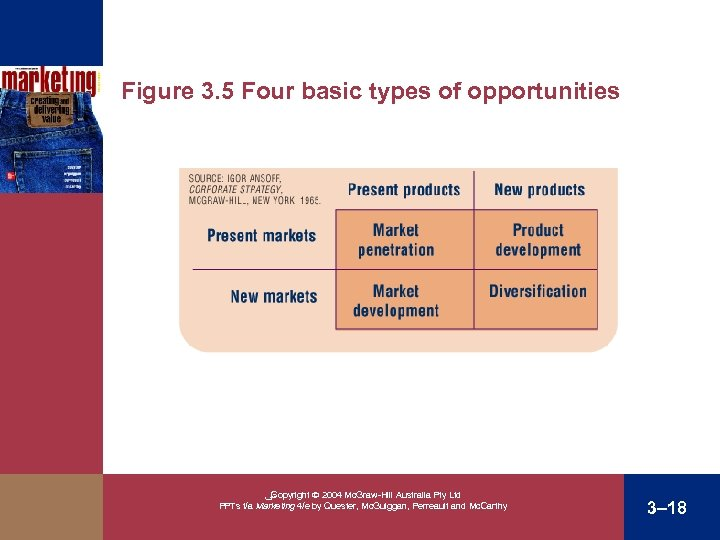 Figure 3. 5 Four basic types of opportunities Present New ﴀ Copyright 2004 Mc.