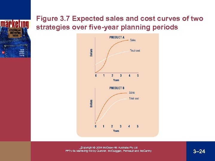 Figure 3. 7 Expected sales and cost curves of two strategies over five-year planning