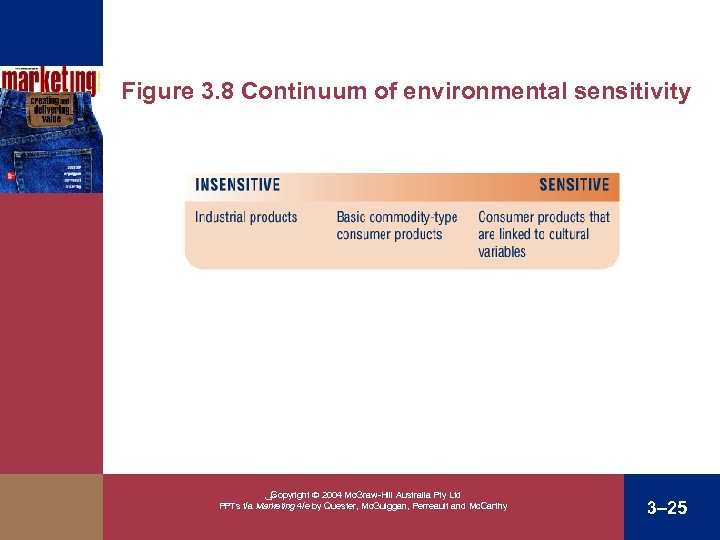 Figure 3. 8 Continuum of environmental sensitivity ﴀ Copyright 2004 Mc. Graw-Hill Australia Pty