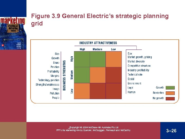 Figure 3. 9 General Electric's strategic planning grid ﴀ Copyright 2004 Mc. Graw-Hill Australia