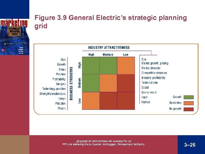 Figure 3. 9 General Electric's strategic planning grid ﴀ Copyright 2004 Mc. Graw-Hill Australia