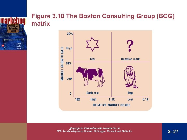 Figure 3. 10 The Boston Consulting Group (BCG) matrix ﴀ Copyright 2004 Mc. Graw-Hill