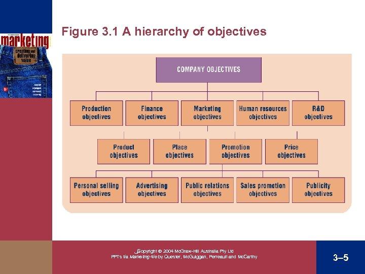 Figure 3. 1 A hierarchy of objectives ﴀ Copyright 2004 Mc. Graw-Hill Australia Pty