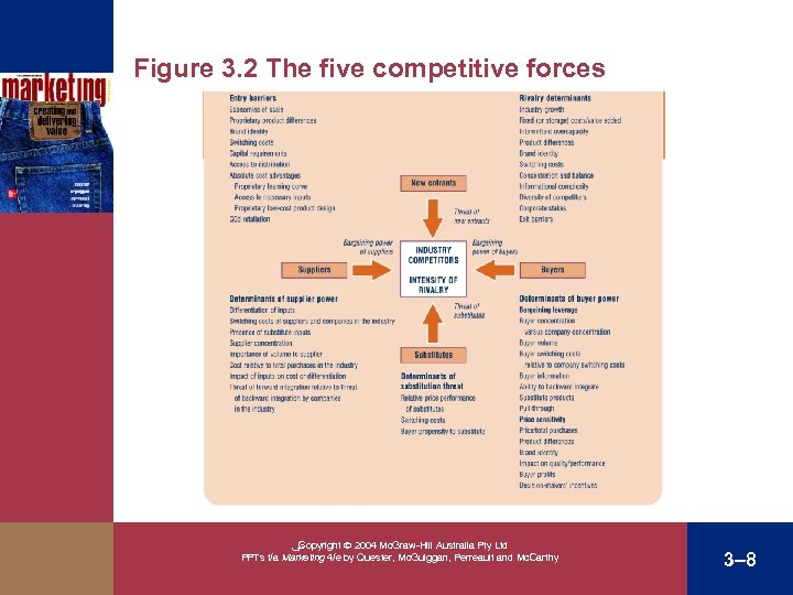 Figure 3. 2 The five competitive forces Threats of new entrants ﴀ Copyright 2004
