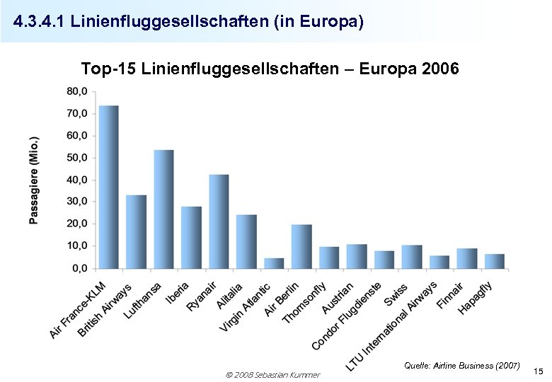 4. 3. 4. 1 Linienfluggesellschaften (in Europa) Top-15 Linienfluggesellschaften – Europa 2006 2008 Sebastian