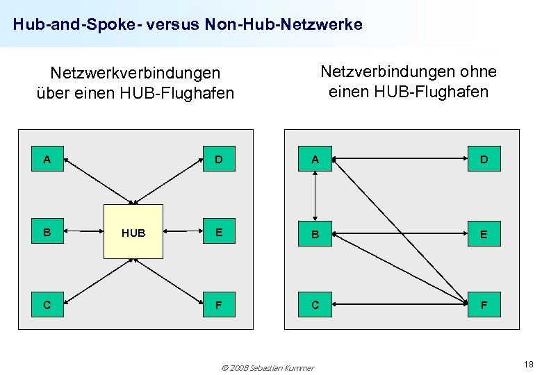 Hub-and-Spoke- versus Non-Hub-Netzwerke Netzverbindungen ohne einen HUB-Flughafen Netzwerkverbindungen über einen HUB-Flughafen A B C
