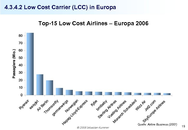 4. 3. 4. 2 Low Cost Carrier (LCC) in Europa Top-15 Low Cost Airlines
