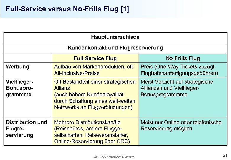 Full-Service versus No-Frills Flug [1] Hauptunterschiede Kundenkontakt und Flugreservierung Full-Service Flug No-Frills Flug Werbung