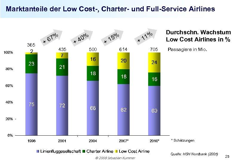 Marktanteile der Low Cost-, Charter- und Full-Service Airlines 365 % 67 + 435 %