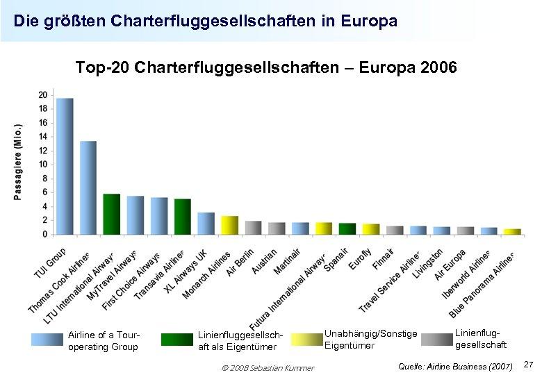 Die größten Charterfluggesellschaften in Europa Top-20 Charterfluggesellschaften – Europa 2006 Airline of a Touroperating