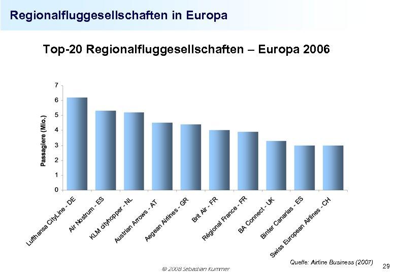 Regionalfluggesellschaften in Europa Top-20 Regionalfluggesellschaften – Europa 2006 2008 Sebastian Kummer Quelle: Airline Business