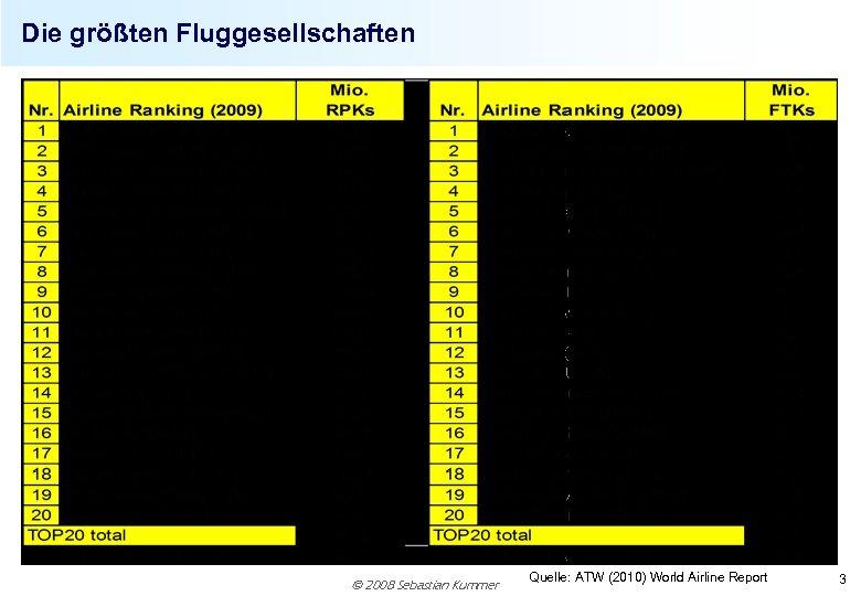 Die größten Fluggesellschaften 2008 Sebastian Kummer Quelle: ATW (2010) World Airline Report 3