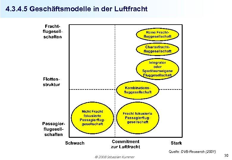 4. 3. 4. 5 Geschäftsmodelle in der Luftfracht Quelle: DVB-Research (2001) 2008 Sebastian Kummer