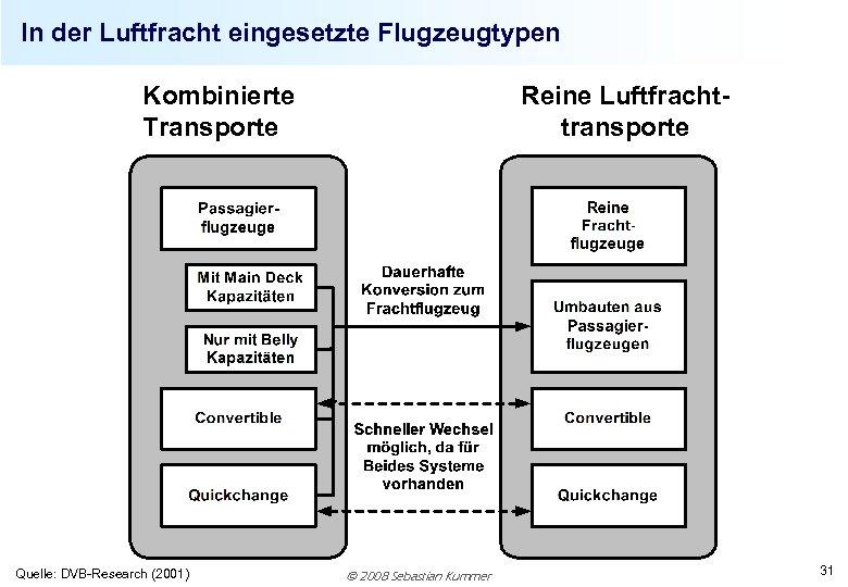 In der Luftfracht eingesetzte Flugzeugtypen Kombinierte Transporte Quelle: DVB-Research (2001) Reine Luftfrachttransporte 2008 Sebastian
