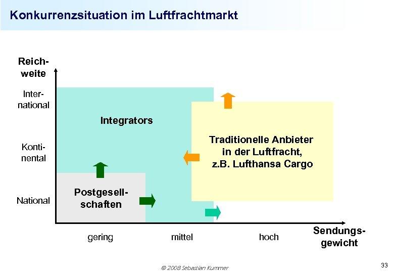 Konkurrenzsituation im Luftfrachtmarkt Reichweite International Integrators Traditionelle Anbieter in der Luftfracht, z. B. Lufthansa