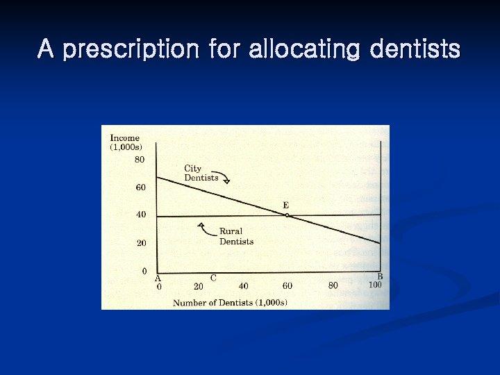 A prescription for allocating dentists