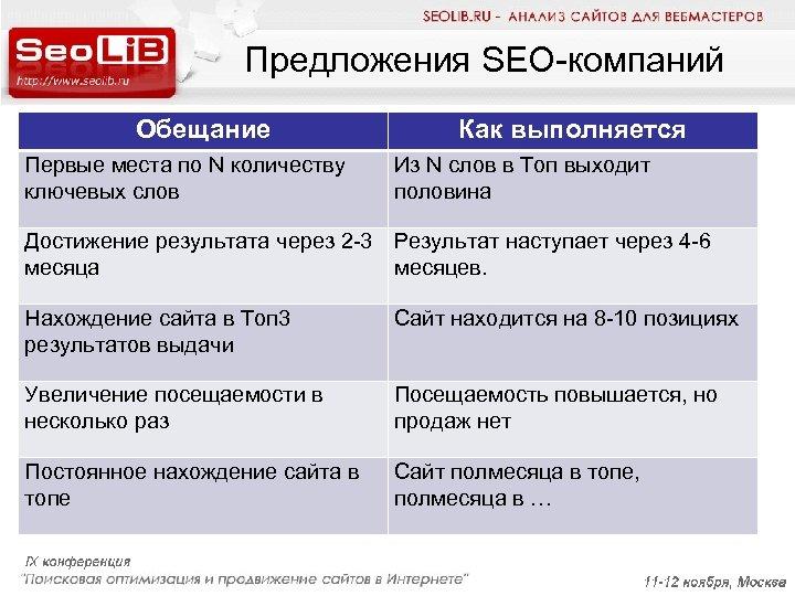 Предложения SEO-компаний Обещание Первые места по N количеству ключевых слов Как выполняется Из N