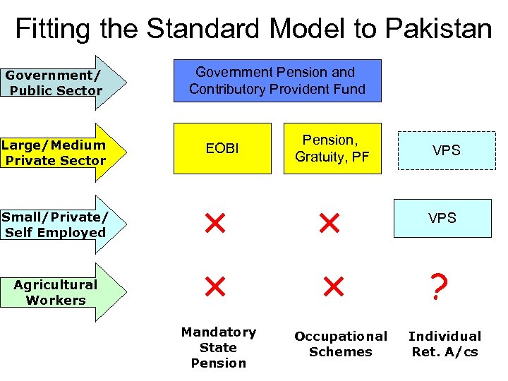 Fitting the Standard Model to Pakistan Government/ Public Sector Large/Medium Private Sector Government Pension