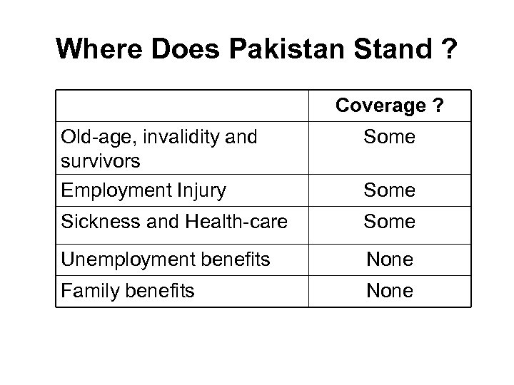 Where Does Pakistan Stand ? Coverage ? Old-age, invalidity and survivors Employment Injury Some