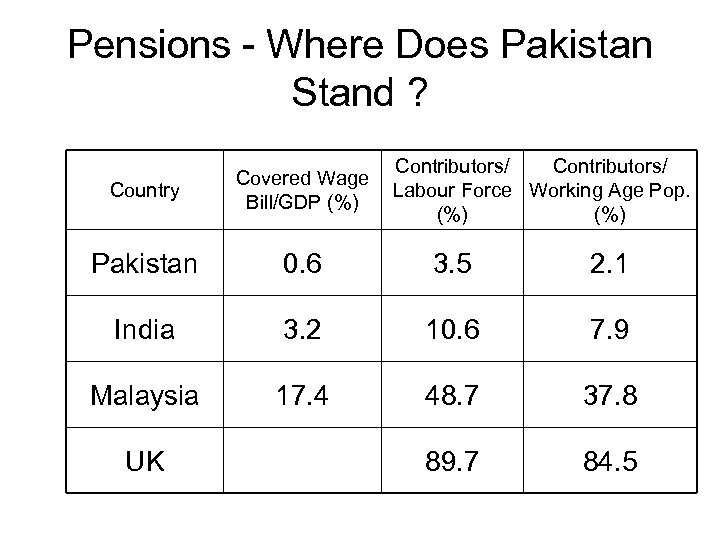 Pensions - Where Does Pakistan Stand ? Contributors/ Labour Force Working Age Pop. (%)