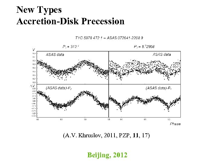 New Types Accretion-Disk Precession (A. V. Khruslov, 2011, PZP, 11, 17) Beijing, 2012