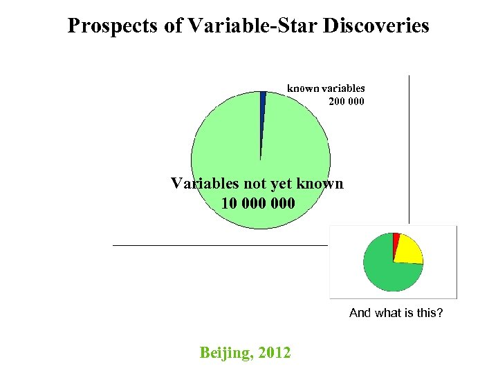 Prospects of Variable-Star Discoveries known variables 200 000 Variables not yet known 10 000