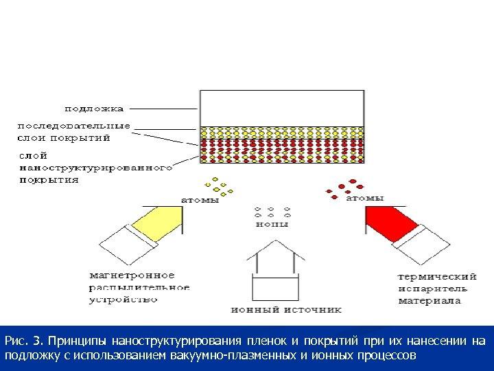 Рис. 3. Принципы наноструктурирования пленок и покрытий при их нанесении на подложку с использованием