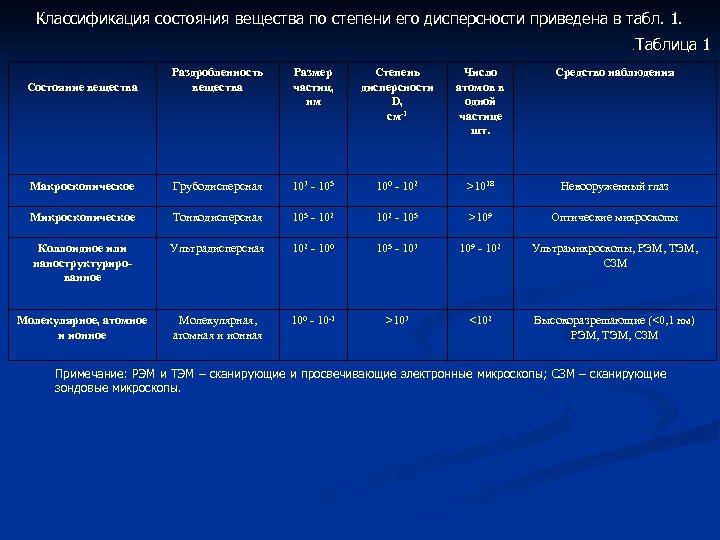 Классификация состояния вещества по степени его дисперсности приведена в табл. 1. . Таблица Раздробленность