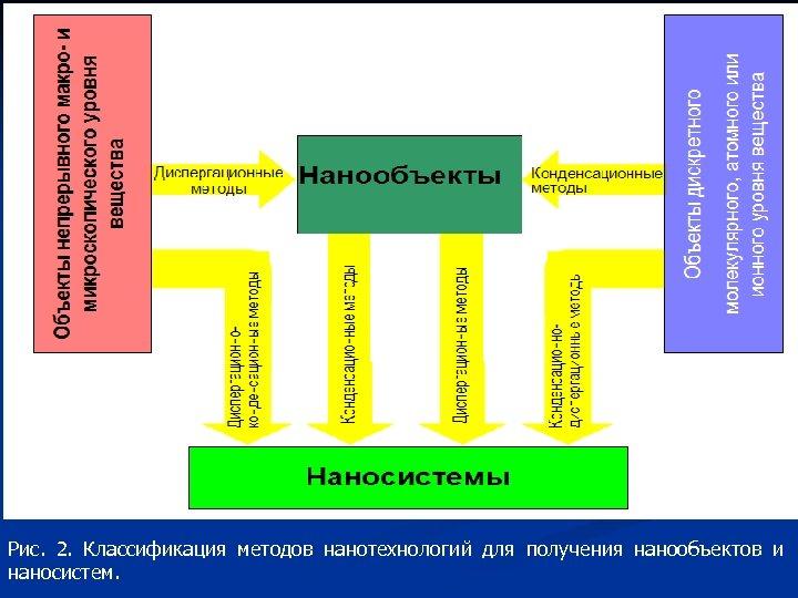 Рис. 2. Классификация методов нанотехнологий для получения нанообъектов и наносистем.