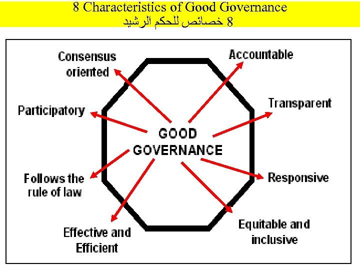 8 Characteristics of Good Governance 8 ﺧﺼﺎﺋﺺ ﻟﻠﺤﻜﻢ ﺍﻟﺮﺷﻴﺪ