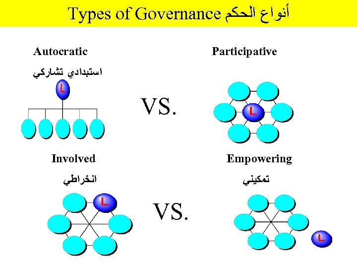 Types of Governance ﺃﻨﻮﺍﻉ ﺍﻟﺤﻜﻢ Autocratic Participative ﺍﺳﺘﺒﺪﺍﺩﻱ ﺗﺸﺎﺭﻛﻲ VS. Involved Empowering ﺍﻧﺨﺮﺍﻃﻲ ﺗﻤﻜﻴﻨﻲ