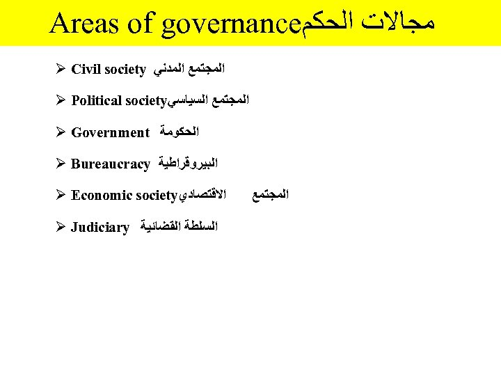 Areas of governance ﻣﺠﺎﻻﺕ ﺍﻟﺤﻜﻢ Ø Civil society ﺍﻟﻤﺠﺘﻤﻊ ﺍﻟﻤﺪﻧﻲ Ø Political society ﺍﻟﻤﺠﺘﻤﻊ