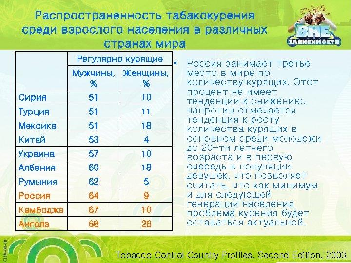 Распространенность табакокурения среди взрослого населения в различных странах мира Регулярно курящие • Россия занимает