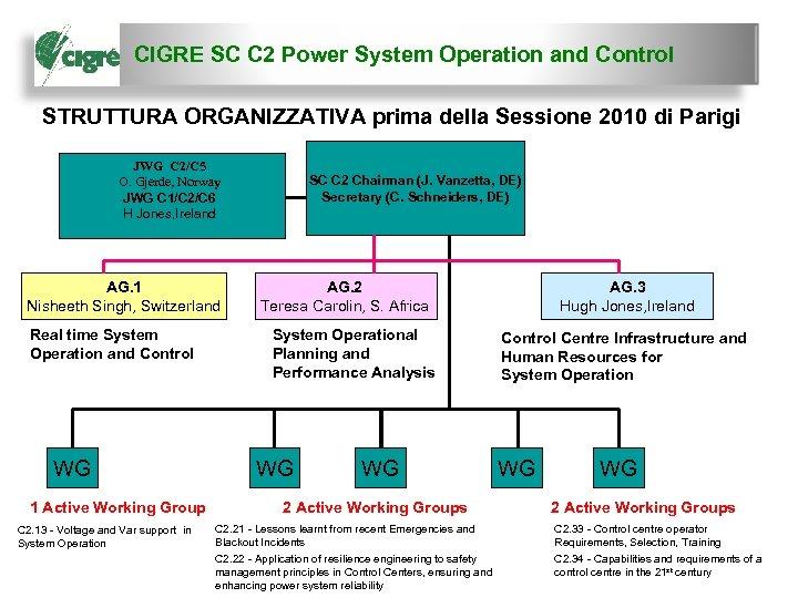 CIGRE SC C 2 Power System Operation and Control STRUTTURA ORGANIZZATIVA prima della