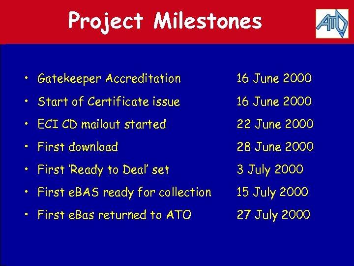 Project Milestones • Gatekeeper Accreditation 16 June 2000 • Start of Certificate issue 16