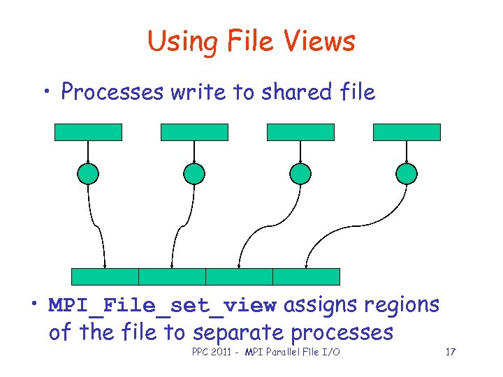 Using File Views • Processes write to shared file • MPI_File_set_view assigns regions of