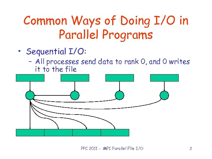 Common Ways of Doing I/O in Parallel Programs • Sequential I/O: – All processes