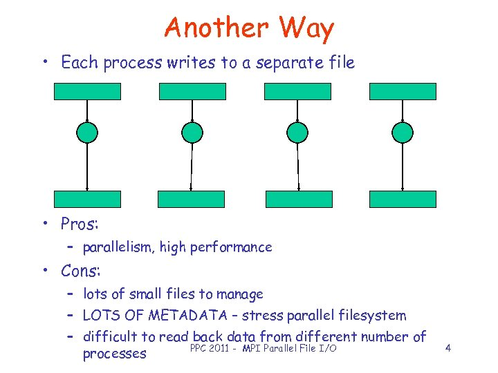 Another Way • Each process writes to a separate file • Pros: – parallelism,
