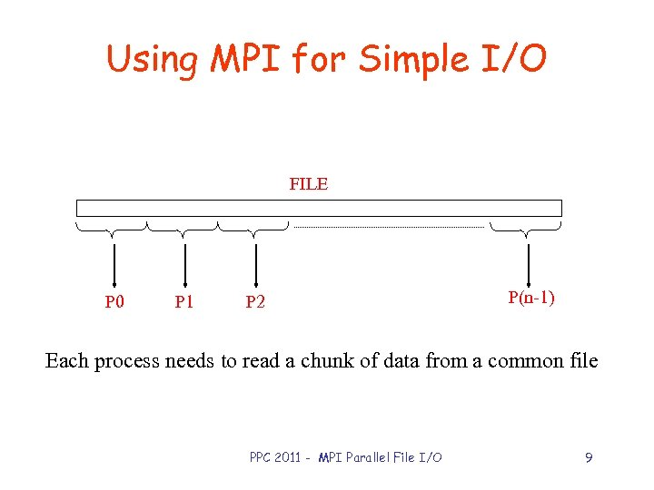 Using MPI for Simple I/O FILE P 0 P 1 P 2 P(n-1) Each