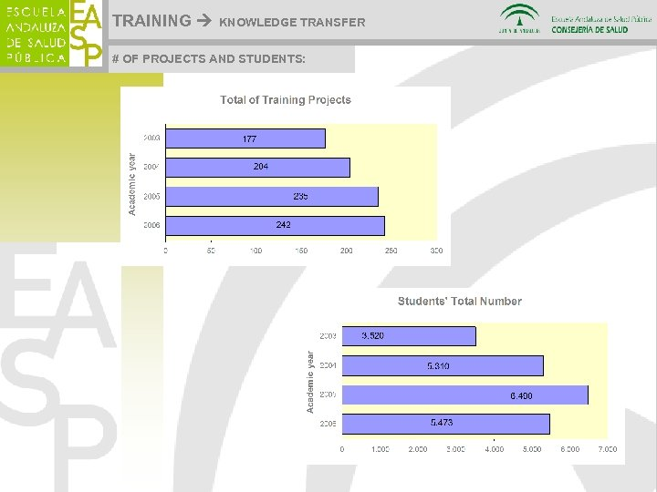 TRAINING KNOWLEDGE TRANSFER # OF PROJECTS AND STUDENTS:
