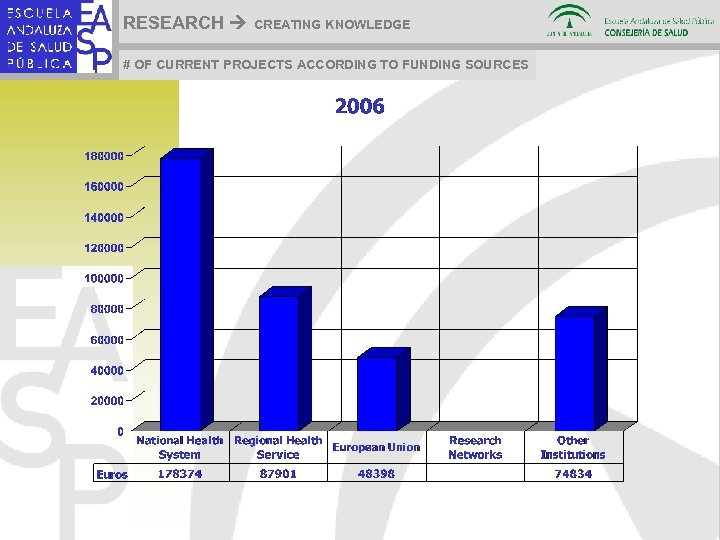 RESEARCH CREATING KNOWLEDGE # OF CURRENT PROJECTS ACCORDING TO FUNDING SOURCES