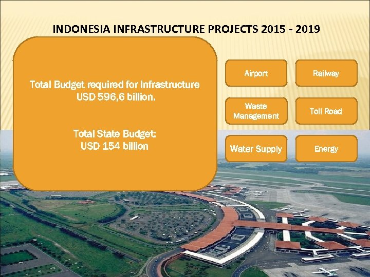 INDONESIA INFRASTRUCTURE PROJECTS 2015 - 2019 Airport Total Budget required for Infrastructure USD 596,