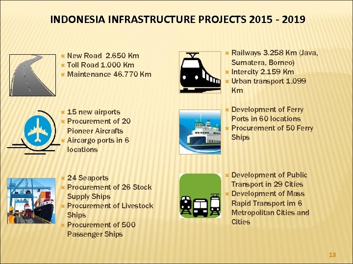 INDONESIA INFRASTRUCTURE PROJECTS 2015 - 2019 Railways 3. 258 Km (Java, Sumatera, Borneo) Intercity