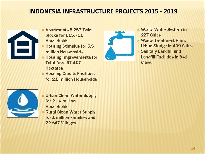 INDONESIA INFRASTRUCTURE PROJECTS 2015 - 2019 Apartments 5. 257 Twin blocks for 515. 711