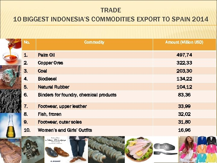 TRADE 10 BIGGEST INDONESIA'S COMMODITIES EXPORT TO SPAIN 2014 No. Commodity Amount (Million USD)