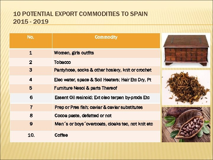 10 POTENTIAL EXPORT COMMODITIES TO SPAIN 2015 - 2019 No. Commodity 1 Women, girls