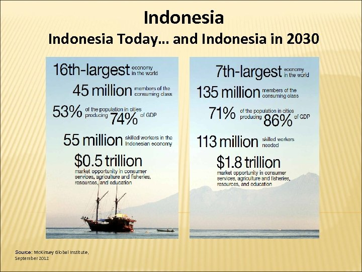 Indonesia Today… and Indonesia in 2030 Source: Mc. Kinsey Global Institute, September 2012
